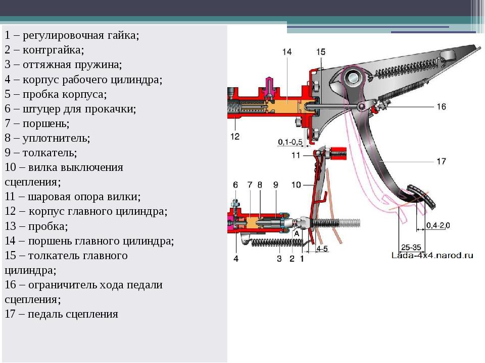 1 – регулировочная гайка; 2 – контргайка; 3 – оттяжная пружина; 4 – корпус...