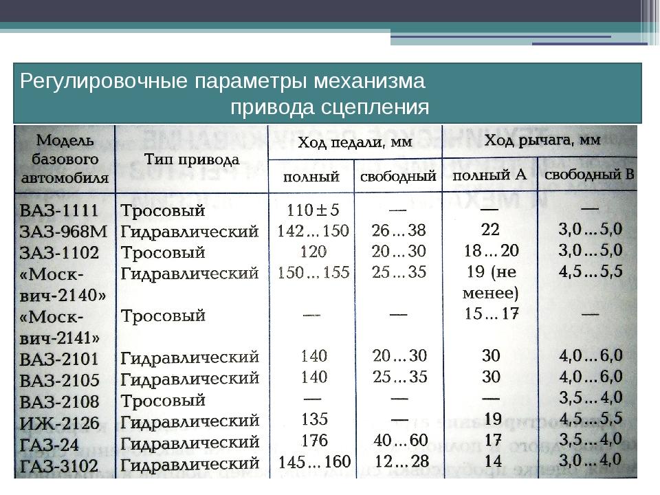 Регулировочные параметры механизма привода сцепления
