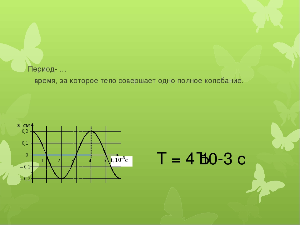 Период- … время, за которое тело совершает одно полное колебание. Т = 4·10-3 с