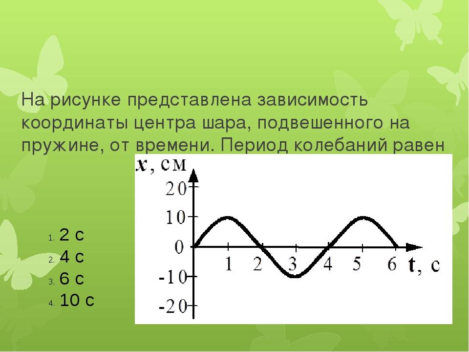 На рисунке представлена зависимость координаты центра шара, подвешенного на...