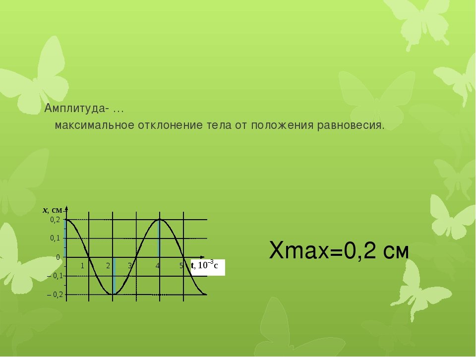 Амплитуда- … максимальное отклонение тела от положения равновесия. Хmax=0,2 см