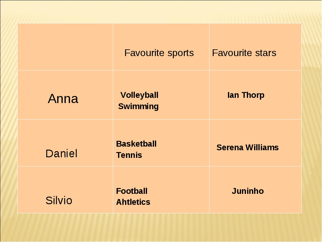 Favourite sports Favourite stars Anna  Volleyball Swimming  Ian Thorp Da...