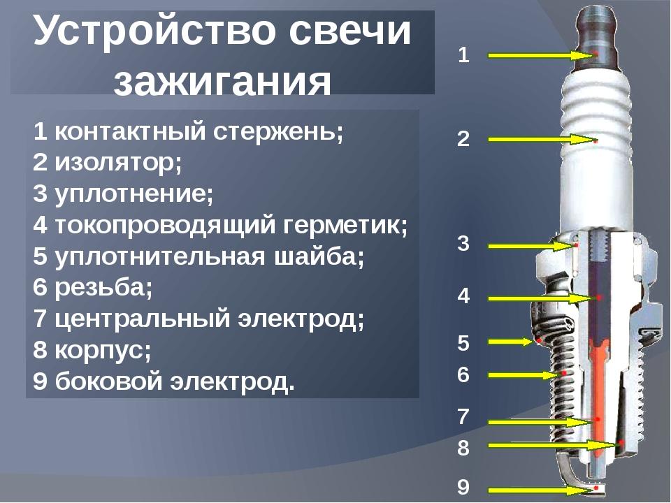 Устройство свечи зажигания 1 2 3 4 5 6 7 8 9 1 контактный стержень; 2 изолят...