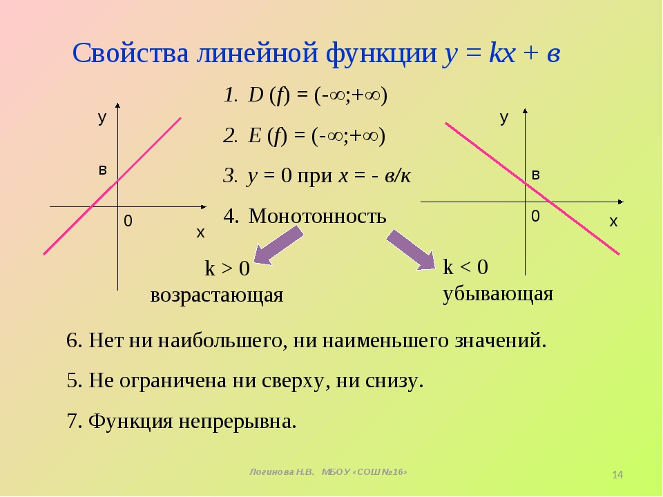 х у 0 k > 0 возрастающая х у 0 k < 0 убывающая Свойства линейной функции у =...