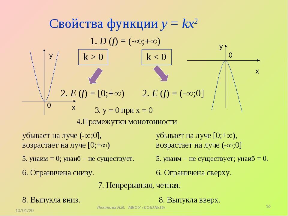 Свойства функции у = kx2 1. D (f) = (-;+) k > 0 k < 0 x y 0 3. у = 0 при х...