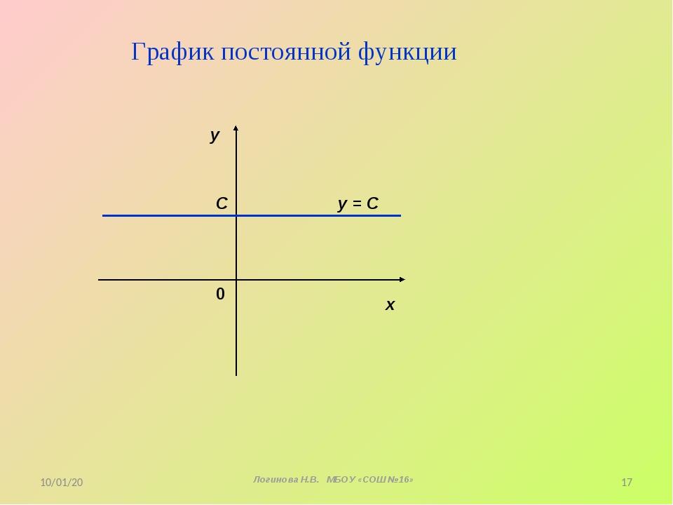 График постоянной функции х у 0 у = С С * Логинова Н.В. МБОУ «СОШ №16» *