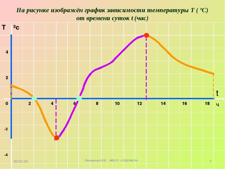 На рисунке изображён график зависимости температуры Т ( ºС) от времени суток...