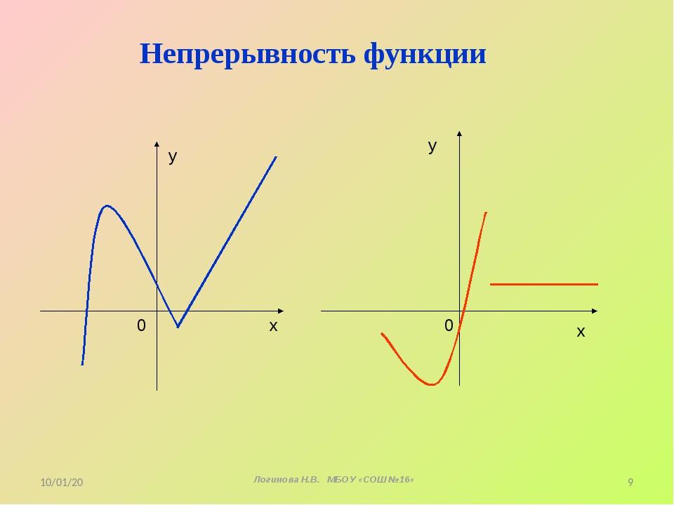 Непрерывность функции х у 0 х у 0 * Логинова Н.В. МБОУ «СОШ №16» *