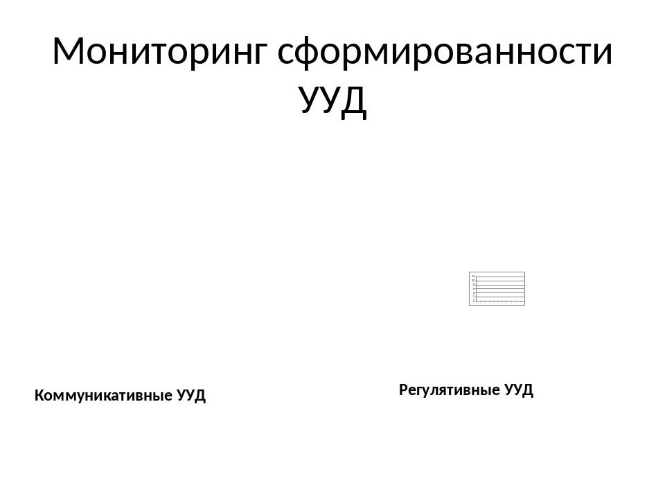 Мониторинг сформированности УУД Коммуникативные УУД Регулятивные УУД