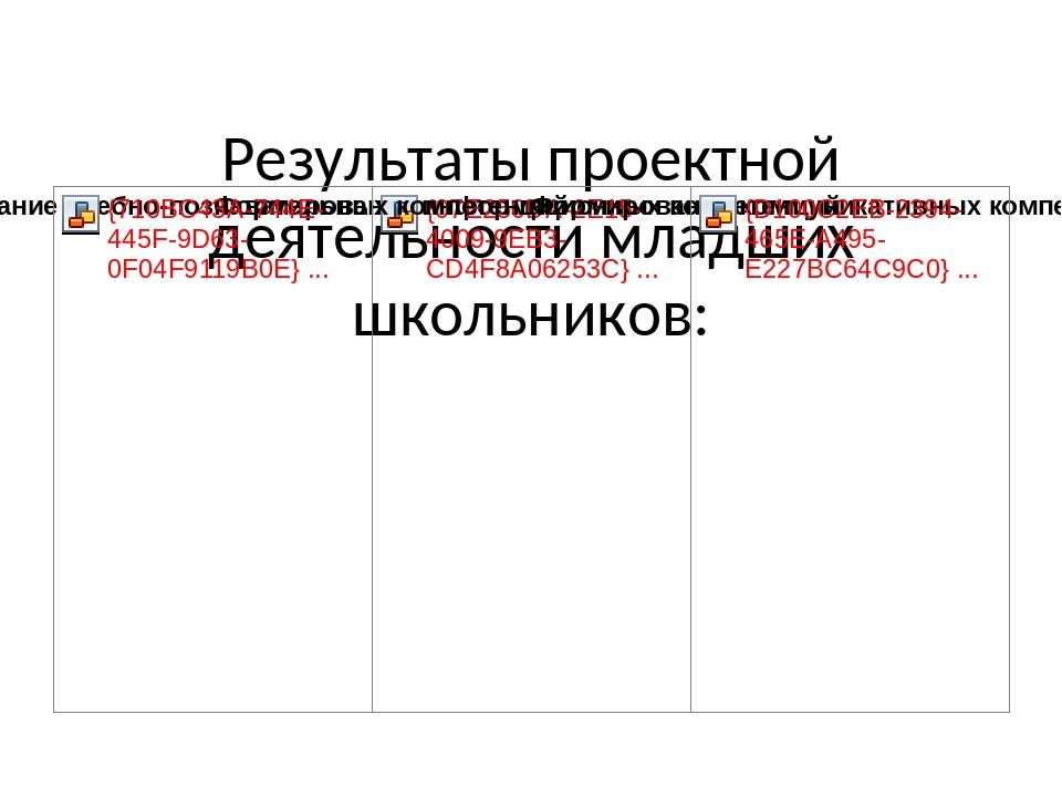 Результаты проектной деятельности младших школьников: