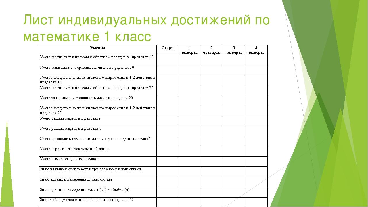 Лист индивидуальных достижений по математике 1 класс Умения Старт 1 четверть...