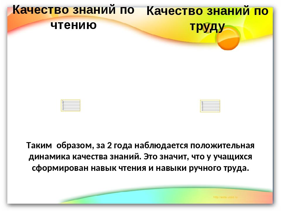 Качество знаний по чтению Качество знаний по труду Таким образом, за 2 года н...