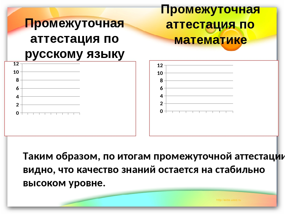 Промежуточная аттестация по русскому языку Промежуточная аттестация по матема...