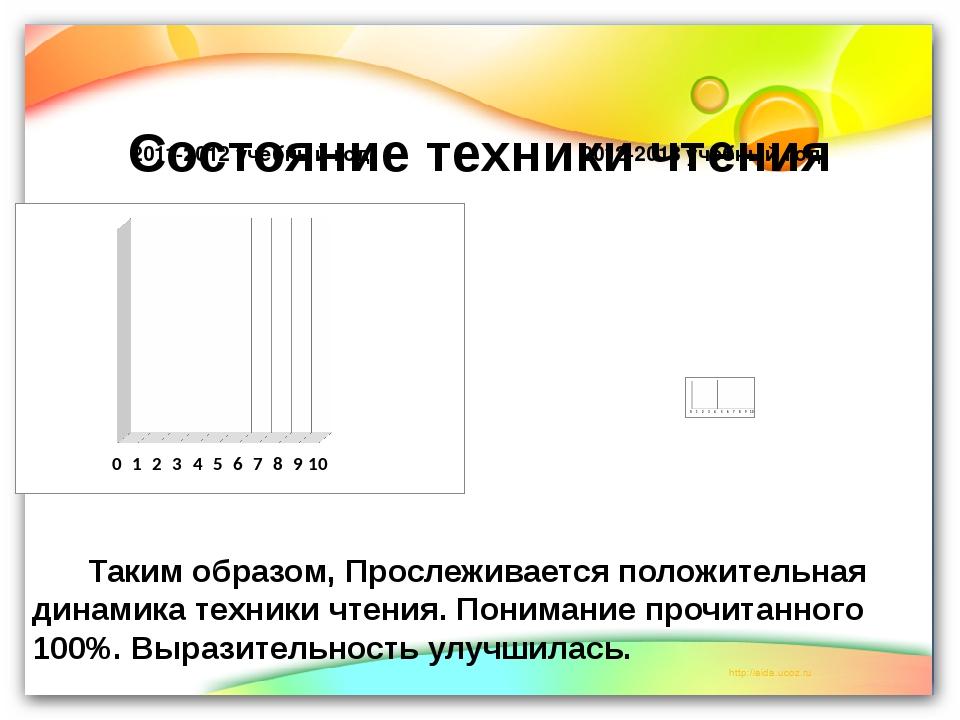 Состояние техники чтения 2012-2013 учебный год 2011-2012 учебный год Таким об...