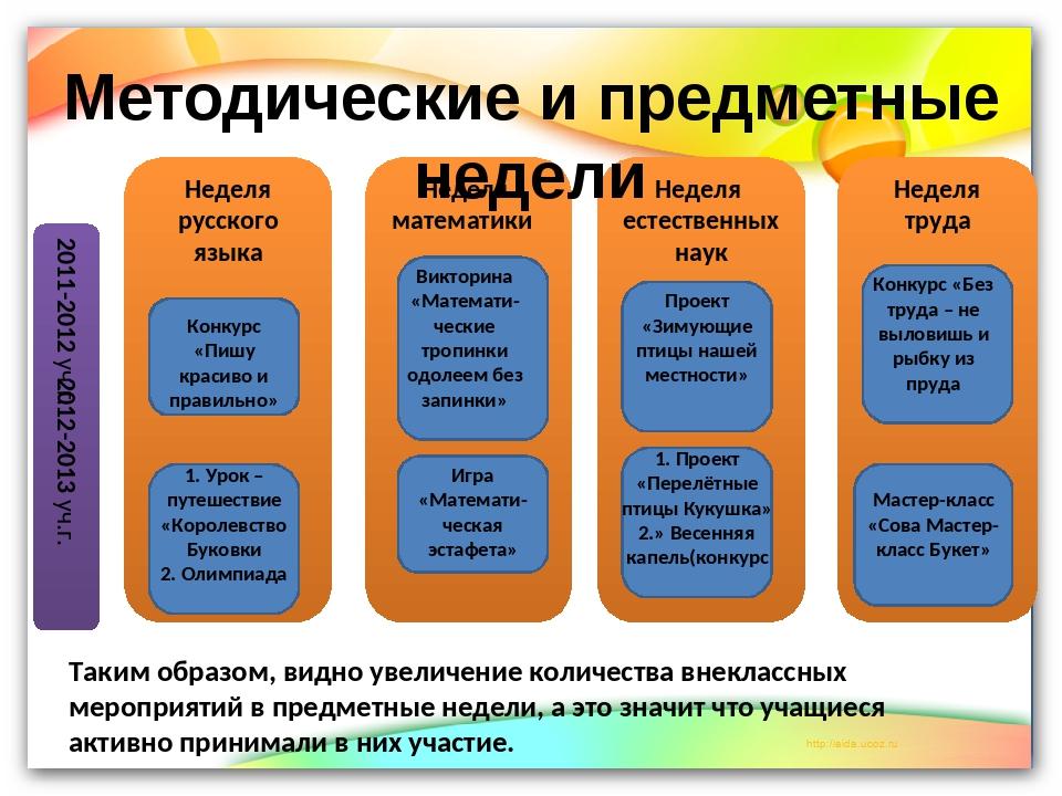 Методические и предметные недели Неделя русского языка Неделя математики Нед...