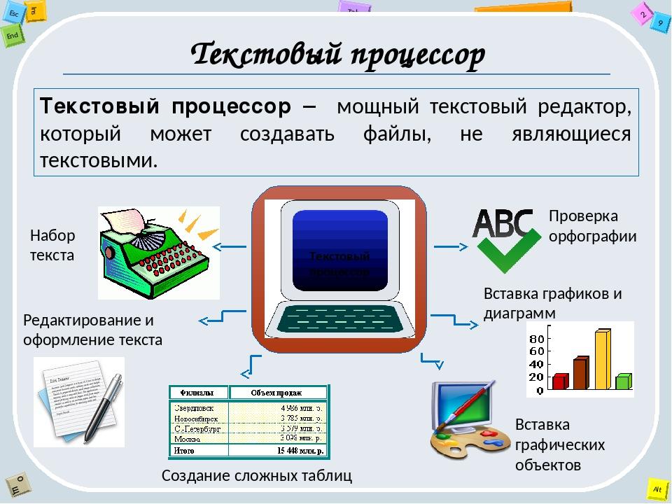 Текстовый процессор Текстовый процессор – мощный текстовый редактор, который...