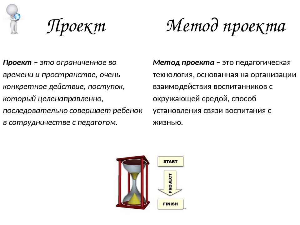Проект Метод проекта Проект – это ограниченное во времени и пространстве, оче...