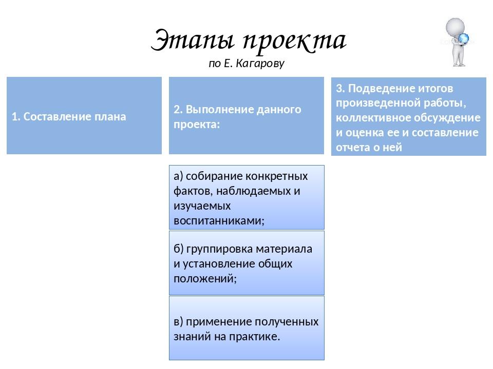 Этапы проекта по Е. Кагарову 1. Составление плана 2. Выполнение данного проек...