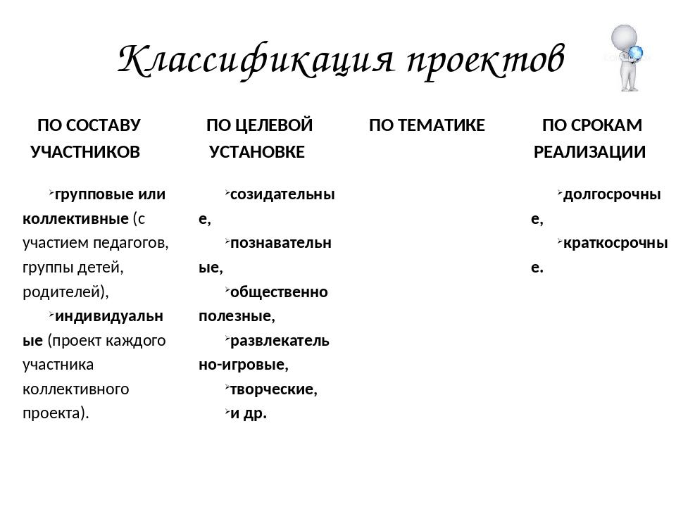 Классификация проектов ПО СОСТАВУ УЧАСТНИКОВ групповые или коллективные (с уч...