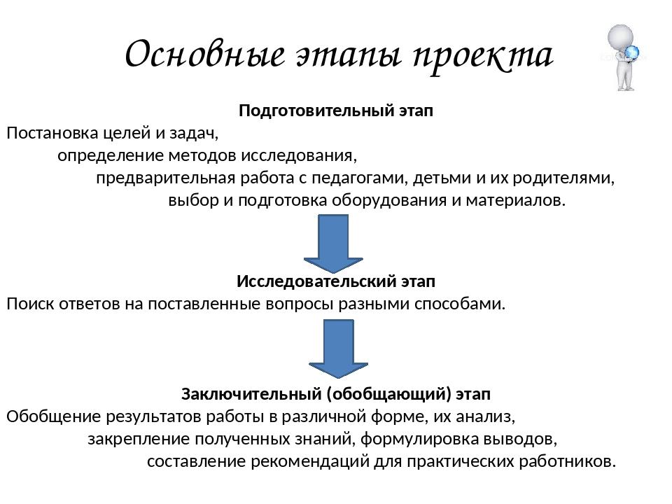 Основные этапы проекта Подготовительный этап Постановка целей и задач, опреде...