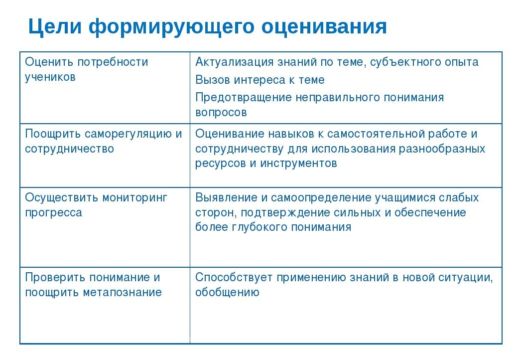 Цели формирующего оценивания В.А.Власенко, 2010 Оценить потребности учеников...