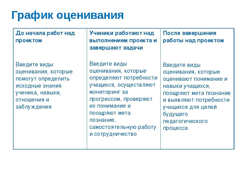 График оценивания До начала работ над проектом Введите виды оценивания, котор...