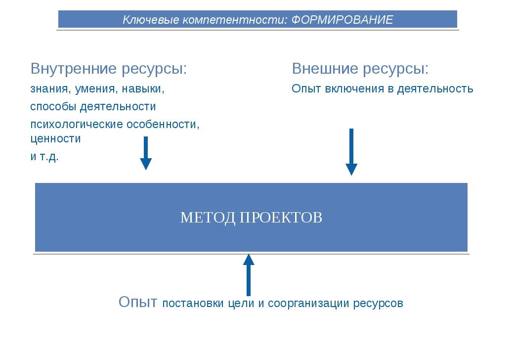 Ключевые компетентности: ФОРМИРОВАНИЕ Внешние ресурсы: Опыт включения в деяте...