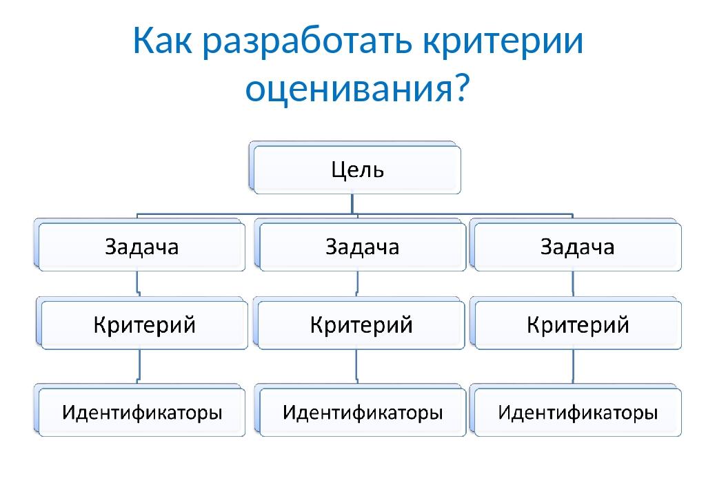 Как разработать критерии оценивания?