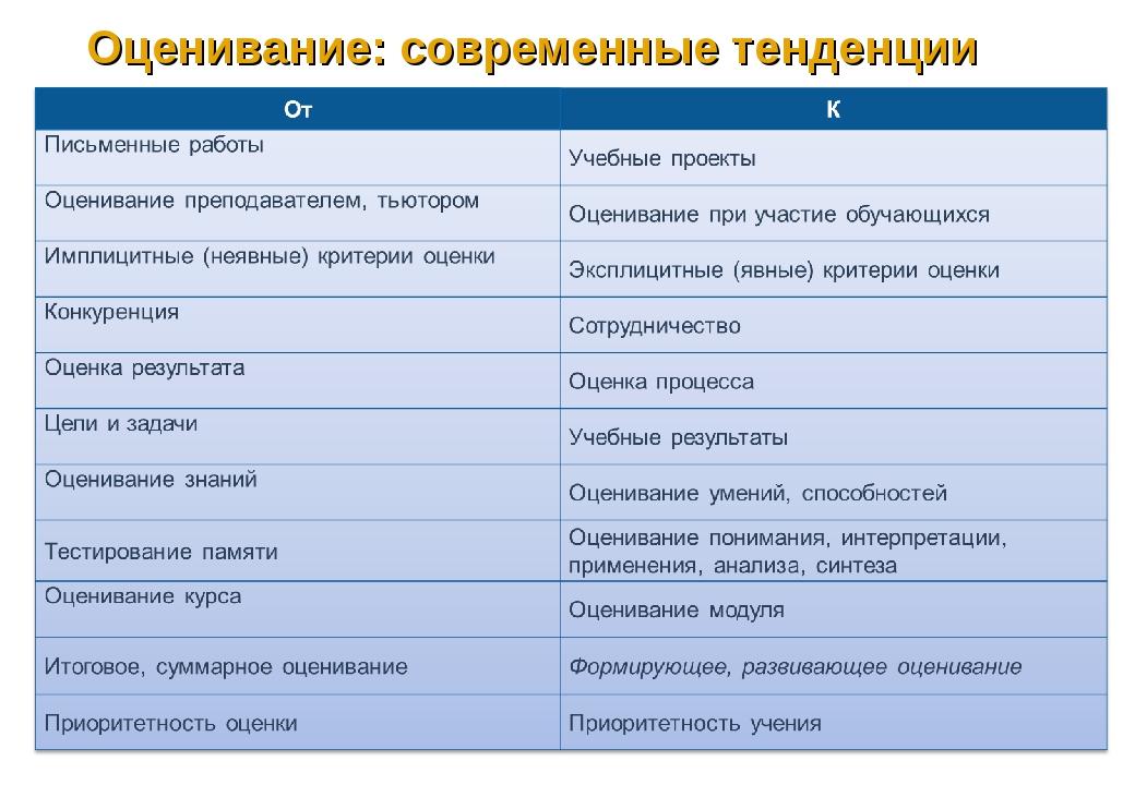 В.А.Власенко, 2010 Оценивание: современные тенденции В.А.Власенко, 2010