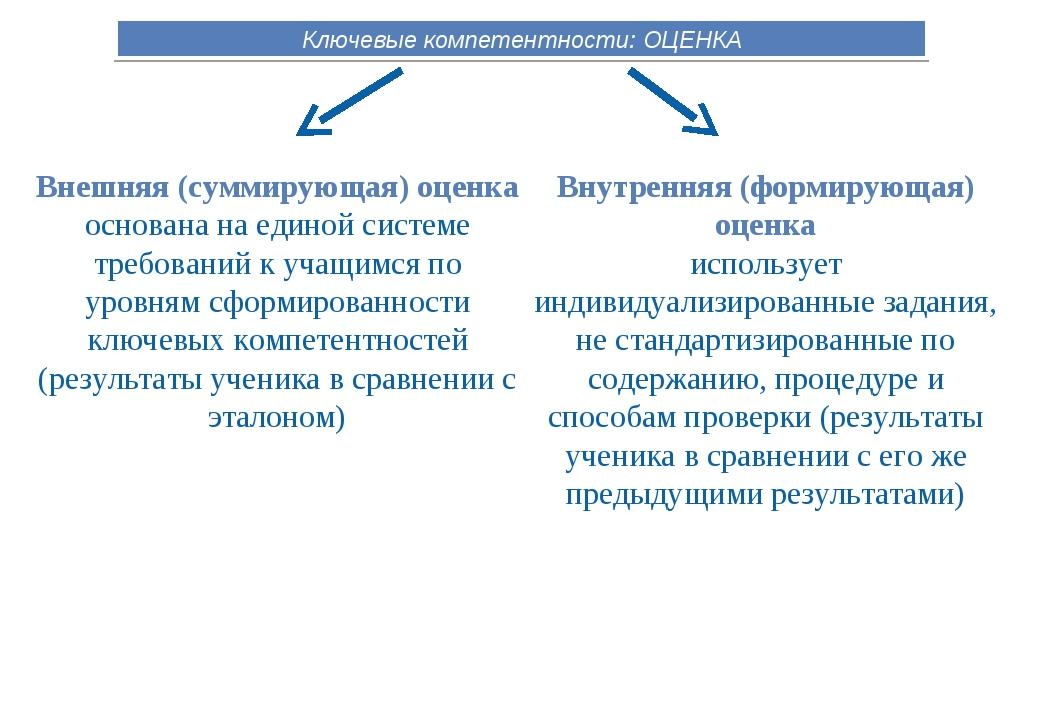 Ключевые компетентности: ОЦЕНКА Внутренняя (формирующая) оценка использует ин...