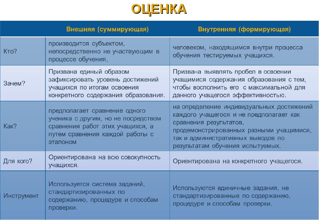 ОЦЕНКА В.А.Власенко, 2010 Intel® Инновации в образовании - Конференция для Ст...
