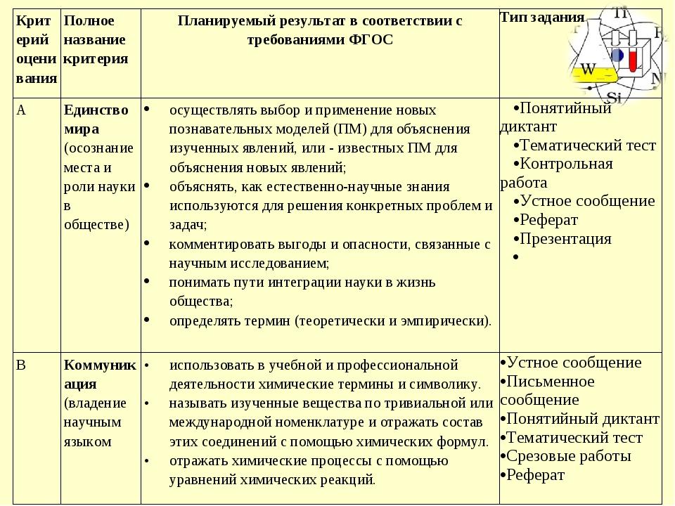 Критерий оцениванияПолное название критерияПланируемый результат в соответс...