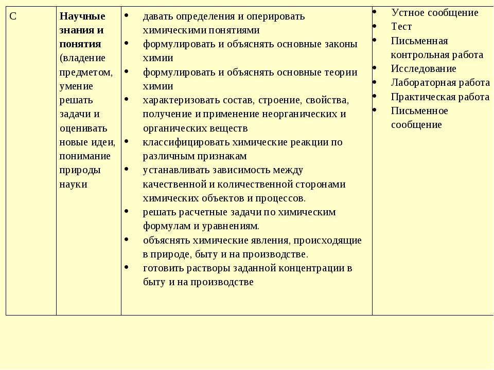 CНаучные знания и понятия (владение предметом, умение решать задачи и оценив...