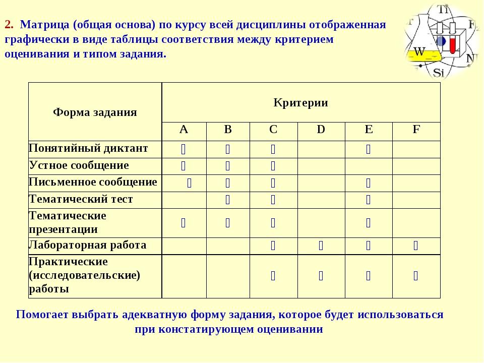 2. Матрица (общая основа) по курсу всей дисциплины отображенная графически в...