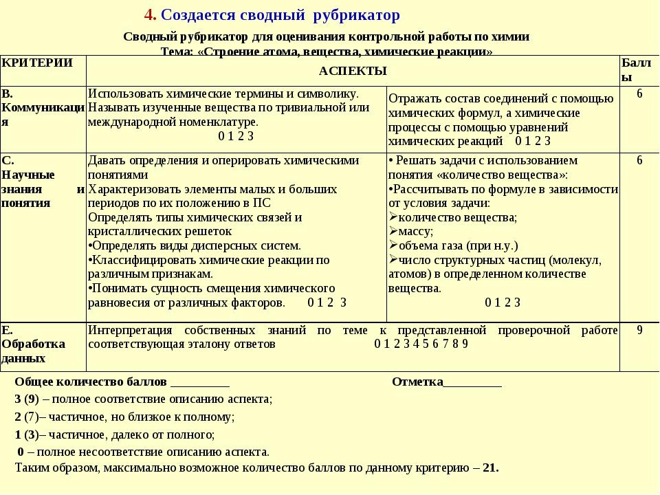 Сводный рубрикатор для оценивания контрольной работы по химии Тема: «Строение...