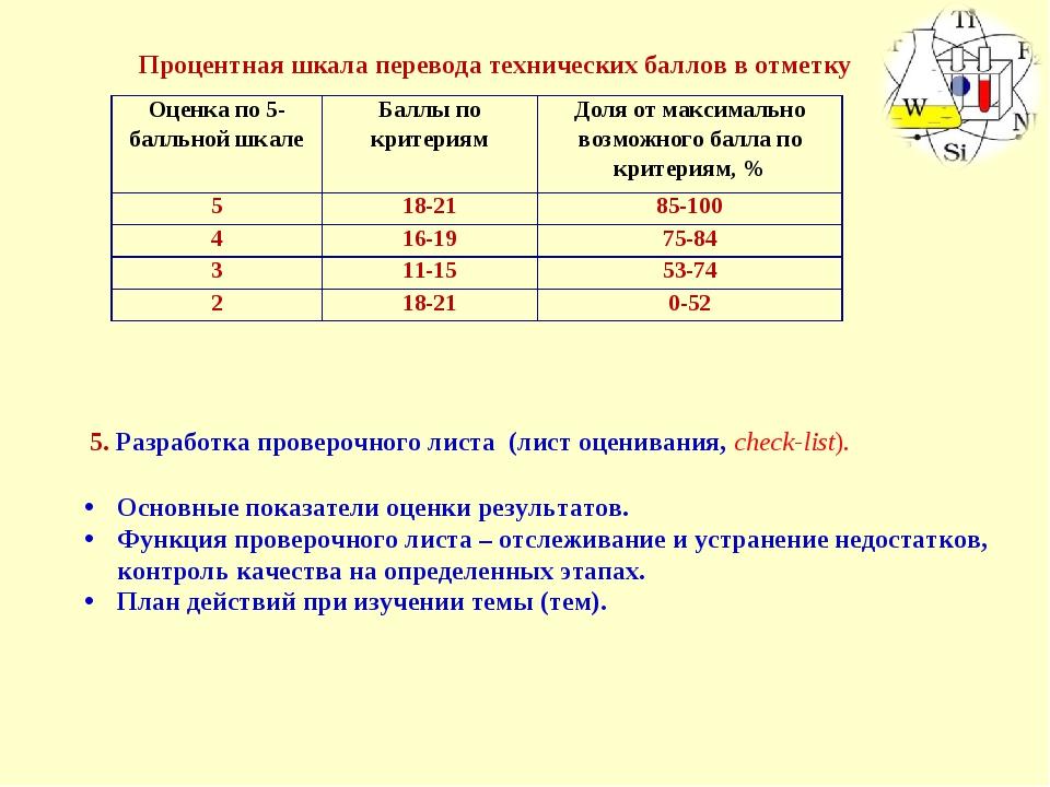Процентная шкала перевода технических баллов в отметку Основные показатели оц...