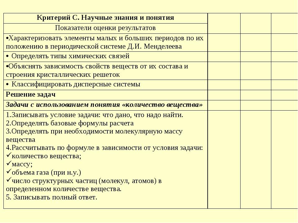 Критерий C. Научные знания и понятия Показатели оценки результатов Характ...