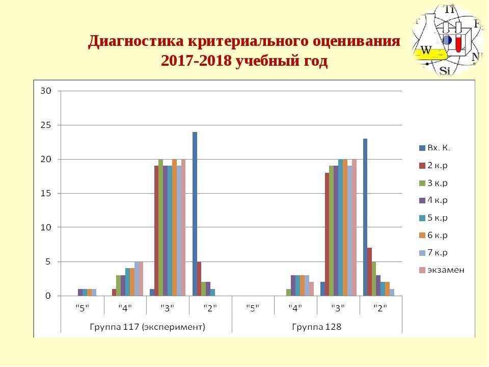 Диагностика критериального оценивания 2017-2018 учебный год