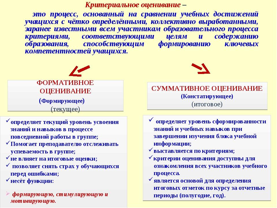 Критериальное оценивание – это процесс, основанный на сравнении учебных дости...
