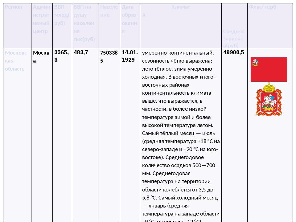 Регион Административный центр ВВП млрд(руб) ВВП на душу населениятыс(руб) Нас...