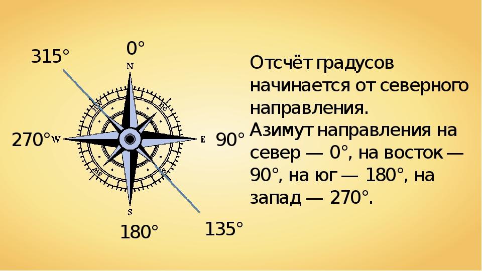 азимут картинка градусы человеческие детеныши
