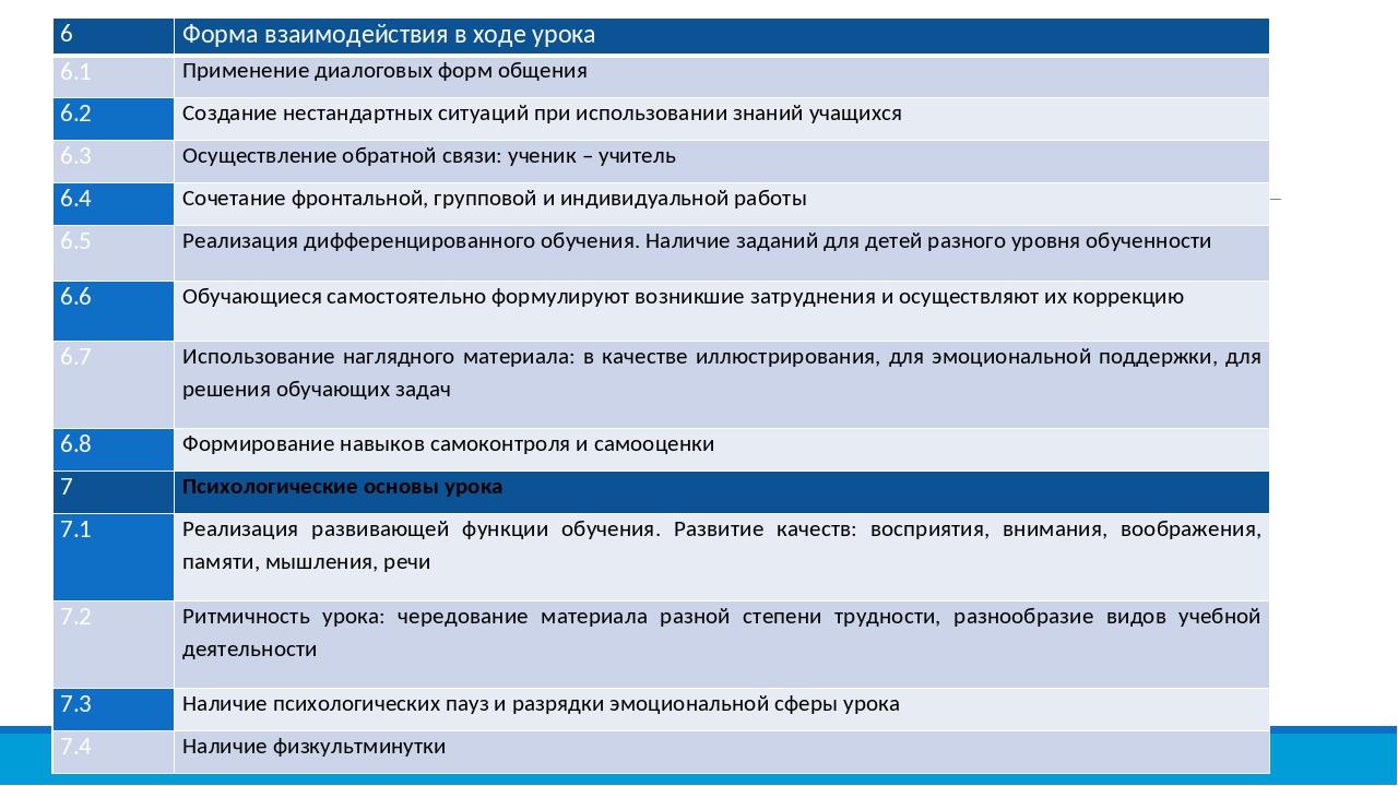 6 Форма взаимодействия в ходе урока 6.1 Применение диалоговых форм общения 6....