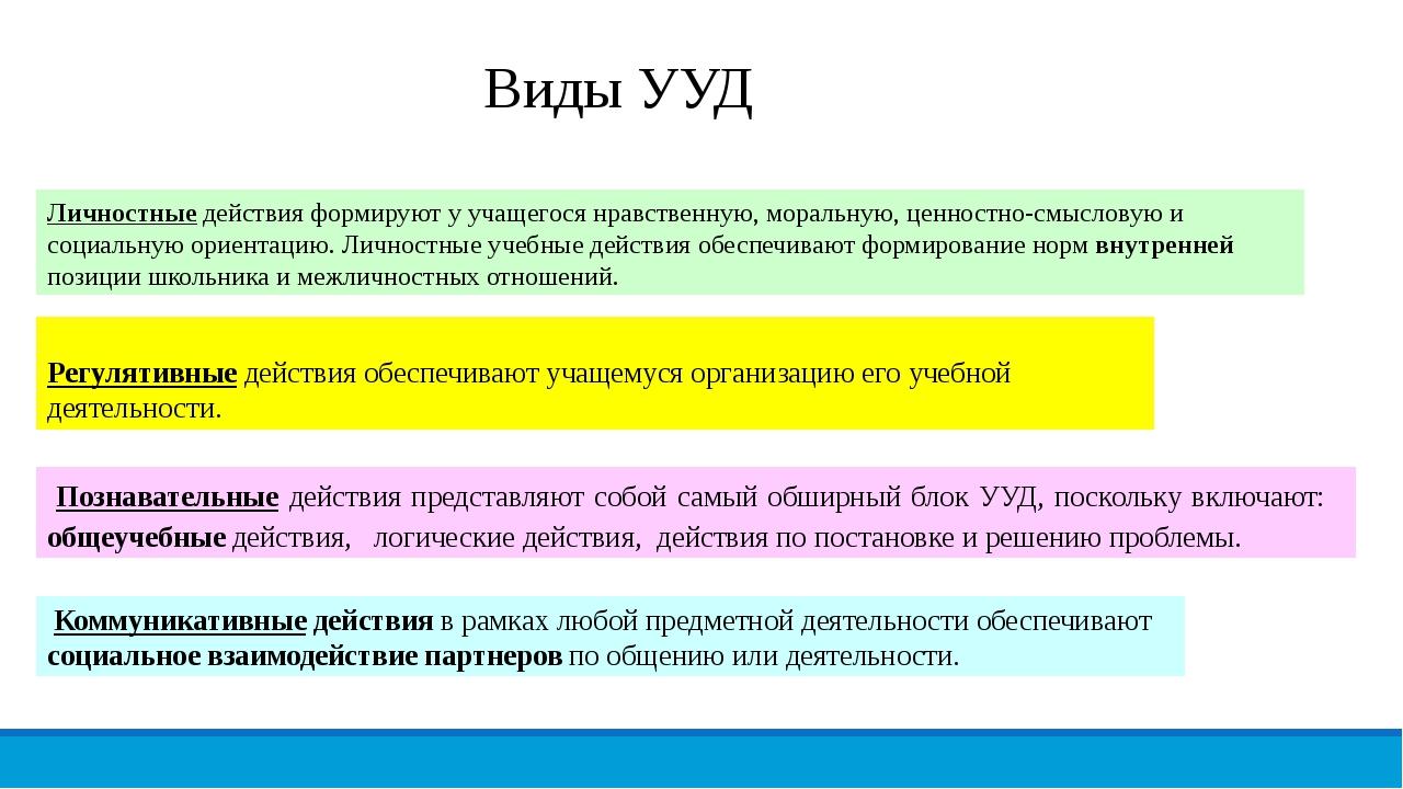 Виды УУД Регулятивные действия обеспечивают учащемуся организацию его учебно...