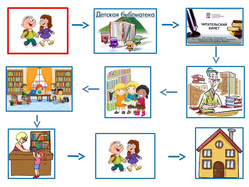 Алгоритмы сюжетно-ролевых игр в детском саду в картинках