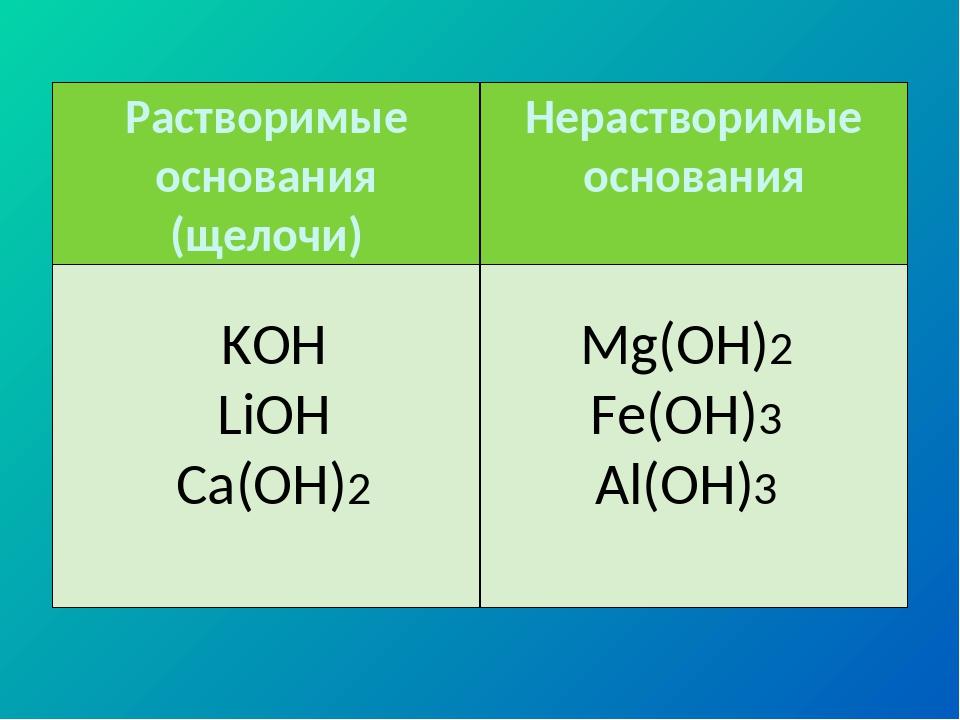KOH LiOH Ca(OH)2 Mg(OH)2 Fe(OH)3 Al(OH)3 Растворимые основания (щелочи)Нерас...