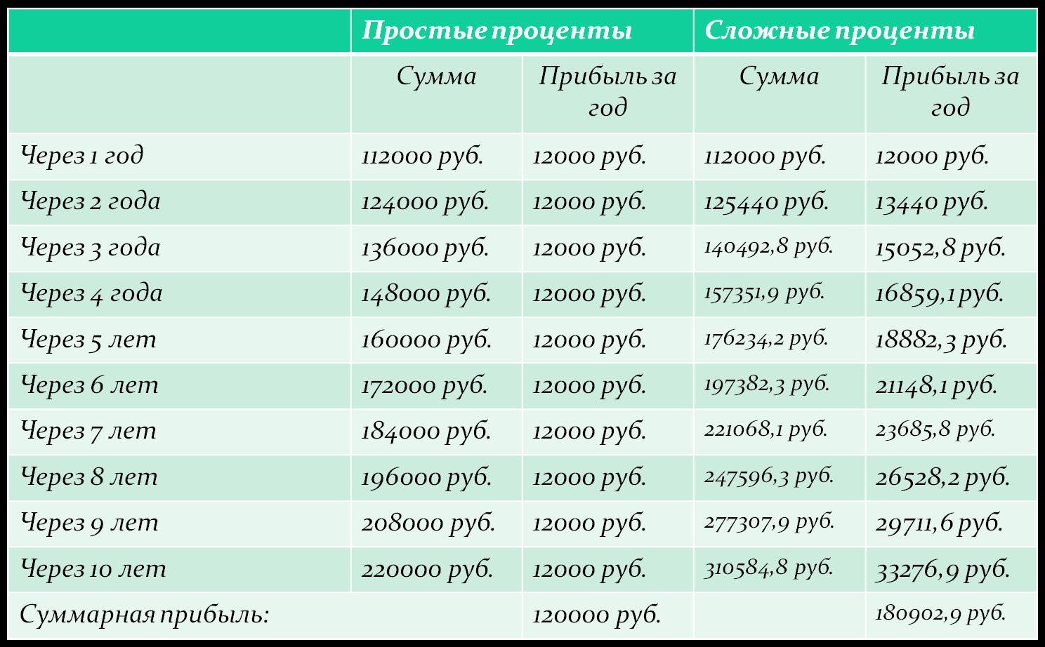 Применение сложных процентов в экономических расчетах реферат 8817