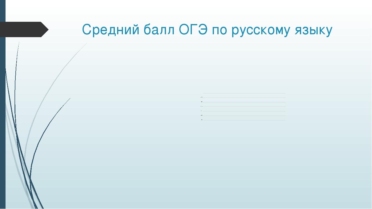 Средний балл ОГЭ по русскому языку