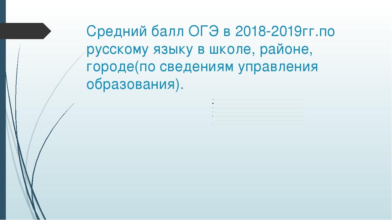 Средний балл ОГЭ в 2018-2019гг.по русскому языку в школе, районе, городе(по с...