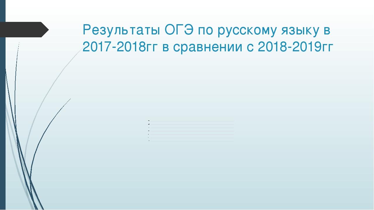 Результаты ОГЭ по русскому языку в 2017-2018гг в сравнении с 2018-2019гг