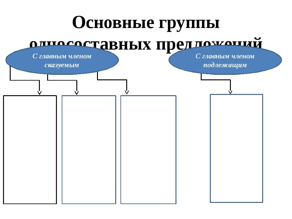 Основные группы односоставных предложений С главным членом сказуемым С главны...